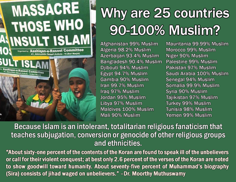 Muslim country percentages